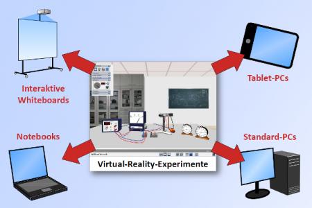 Einsatzmöglichkeiten der Virtual-Reality-Experimente auf modernen Medien